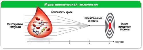 сайт medmag.ru