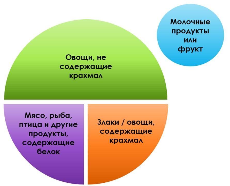Метод «тарелки»