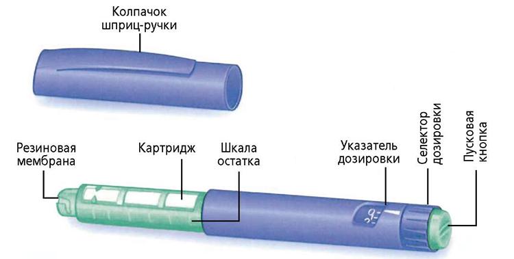 Устройство шприц-ручки для введения инсулина